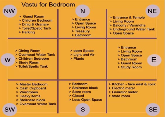 Bedroom Bed Direction According To Vastu