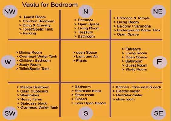 vastu consultant cumbum leading vastu shastra expert theni. Black Bedroom Furniture Sets. Home Design Ideas